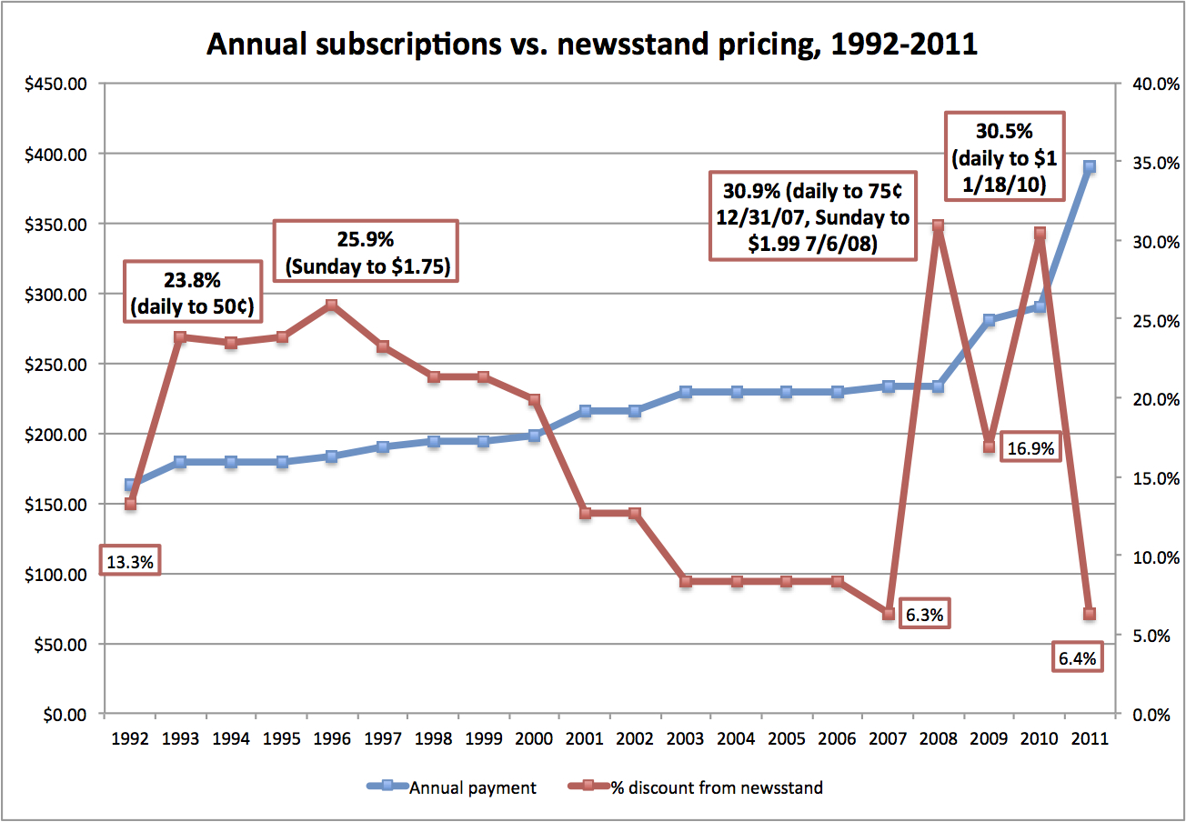 Subscription vs. newsstand pricing
