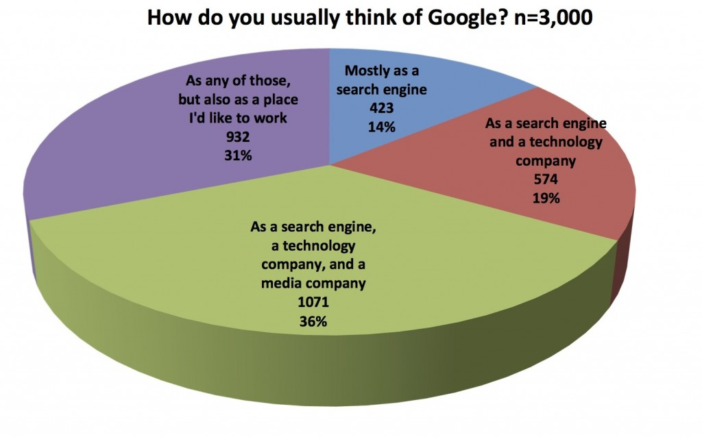 How do you usually think of Google?