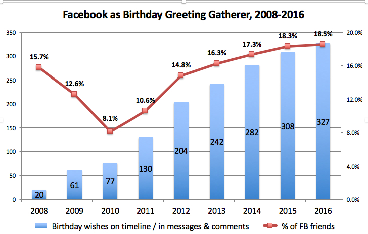 Facebook birthday data 2008-2016