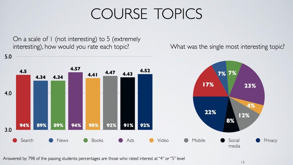 """Student interest in topics in the Coursera MOOC """"Understanding Media by Understanding Google"""""""